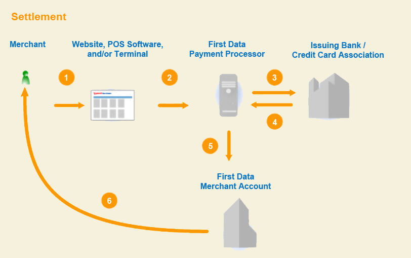 Card processing-settlement process infographic