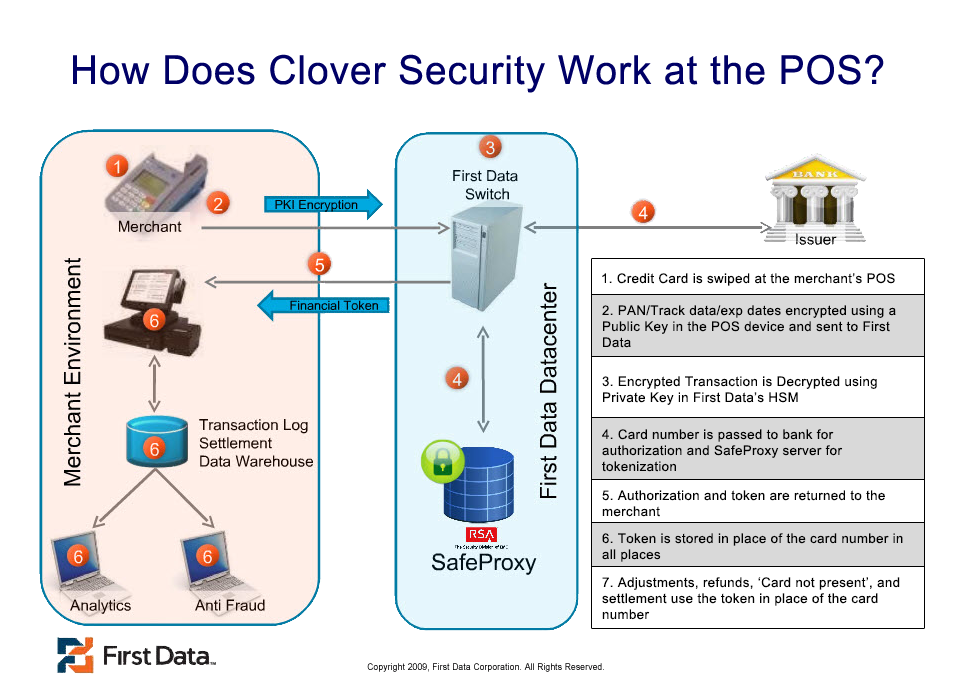 Infographic of how Clover Security works to provide credit card security